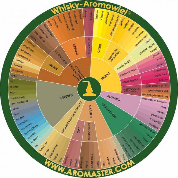 Whisky-Aromawiel